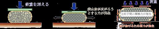 イメージ:D・BOX-Kの基本的な強度原理